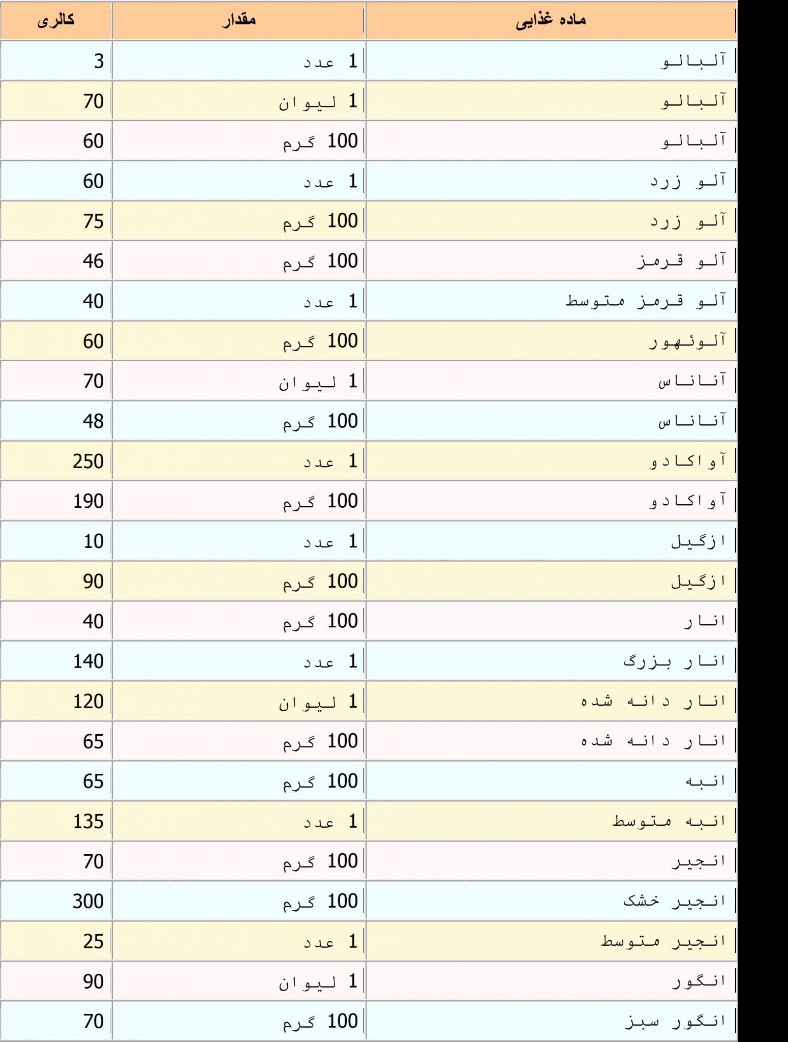 جدول-کالری-انواع-میوه-ها1-scaled