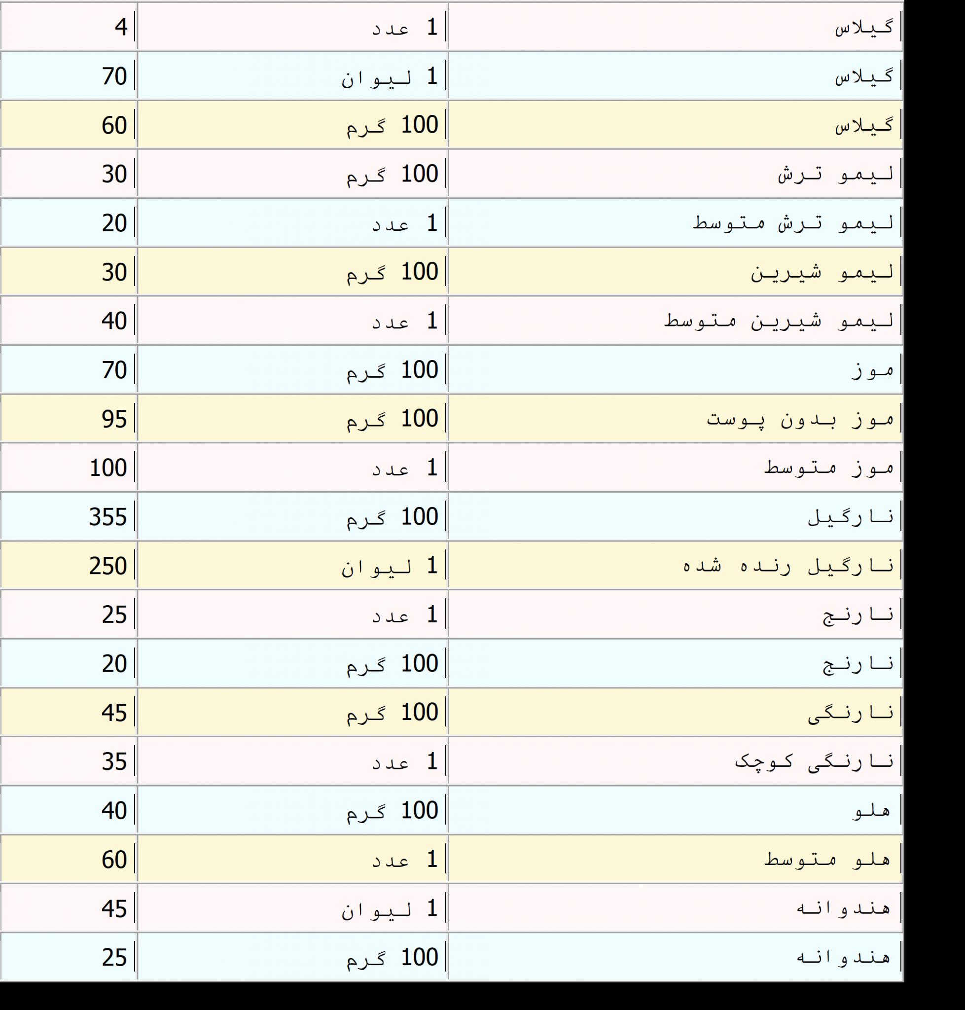 جدول-کالری-انواع-میوه-ها4-scaled