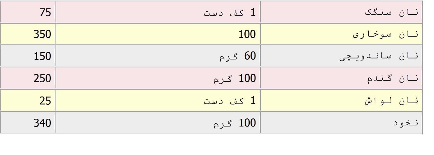 جدول-کالری-انواع-نان-–-غلات-–-حبوبات-و-آردها2