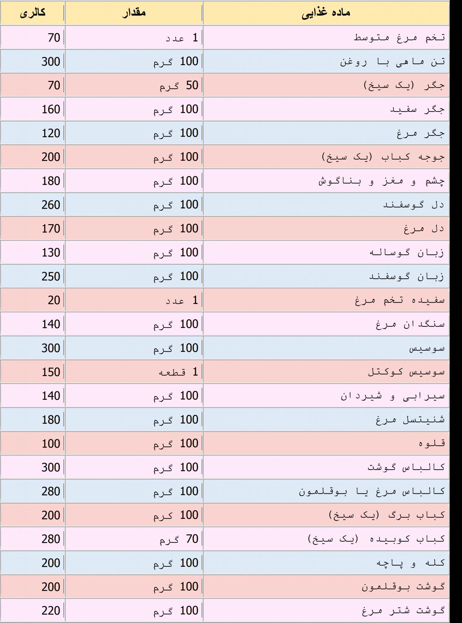 جدول-کالری-انواع-گوشت-و-مواد-پروتئینی1-scaled